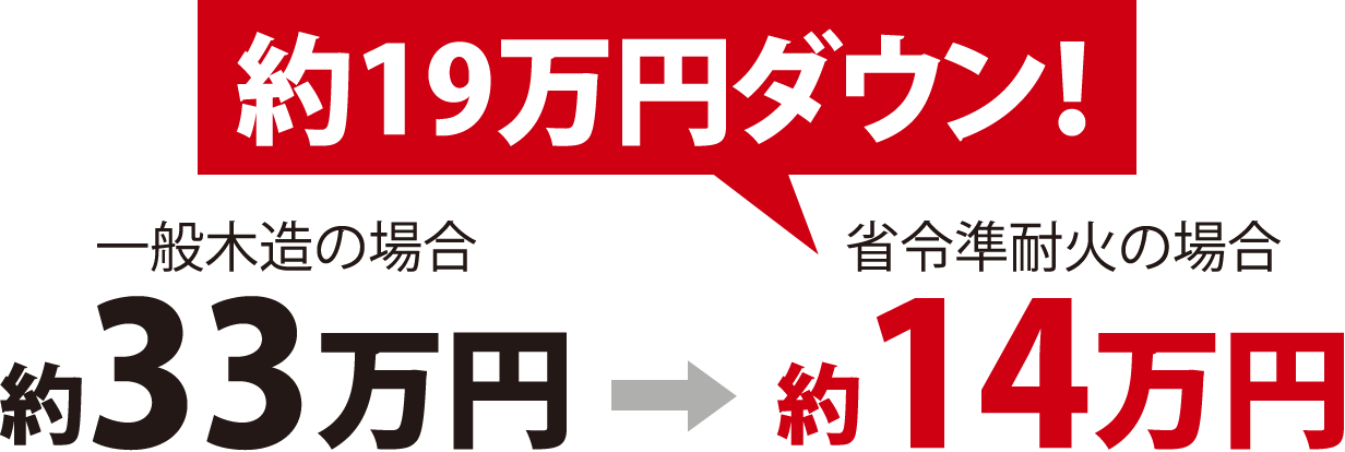 約19万円ダウン! 一般木造の場合 約33万円 → 省令準耐火の場合 約14万円