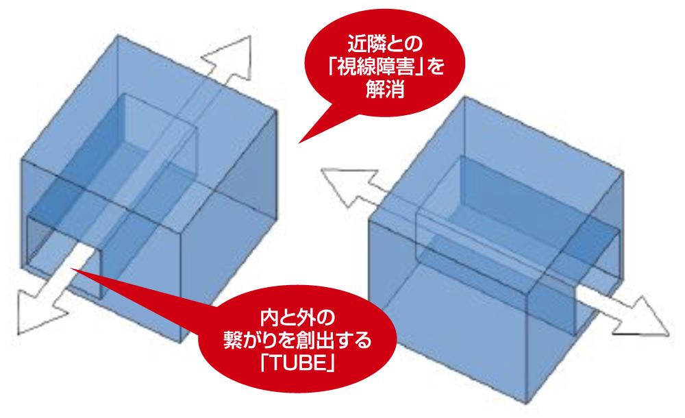 近隣との「視線障害」を解消 内と外の繋がりを創出する「TUBE」