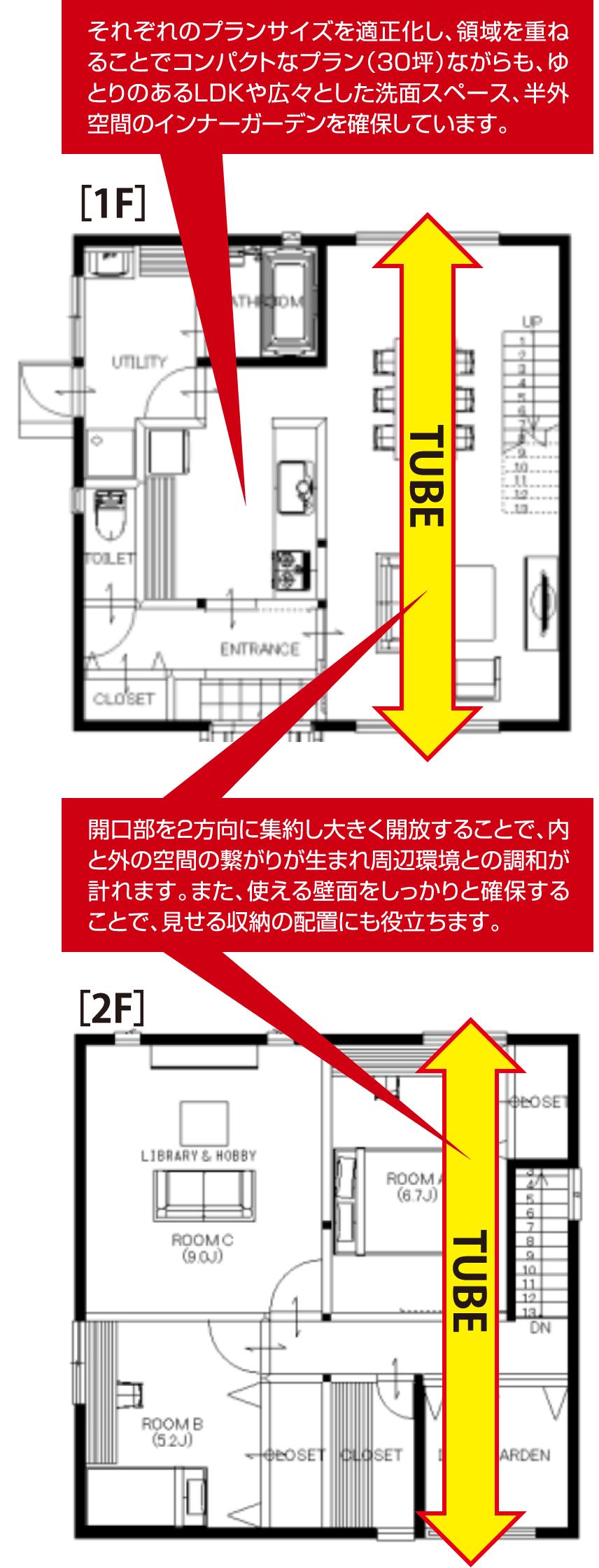 それぞれのプランサイズを適正化し、領域を重ねることでコンパクトなプラン(30坪)ながらも、ゆとりのあるLDKや広々とした洗面スペース、半外空間のインナーガーデンを確保しています。 開口部を2方向に集約し大きく開放することで、内と外の空間の繋がりが生まれ周辺環境との調和が計れます。また、使える壁面をしっかりと確保することで、見せる収納の配置にも役立ちます。