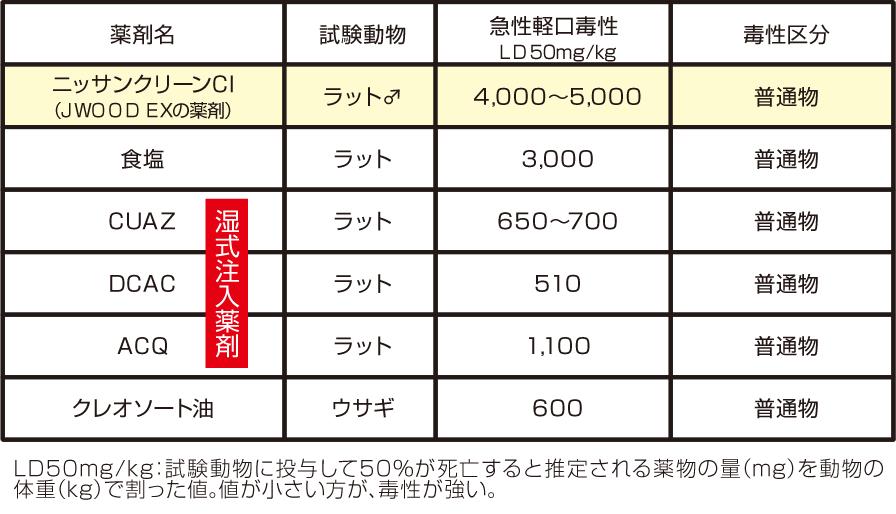 LD50mg/kg:試験動物に投与して50%が死亡すると推定される薬物の量(mg)を動物の体重(kg)で割った値。値が小さい方が、毒性が強い。