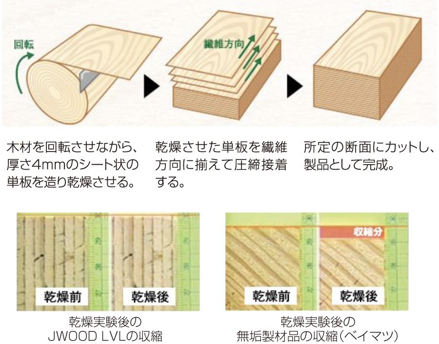 木材を回転させながら、厚さ4mmのシート状の単板を造り乾燥させる。 乾燥させた単板を繊維方向に揃えて圧締接着する。 所定の断面にカットし、製品として完成。 感想実験後のJWOOD LVLの収縮 感想実験後の無垢製材品の収縮(ベイマツ)