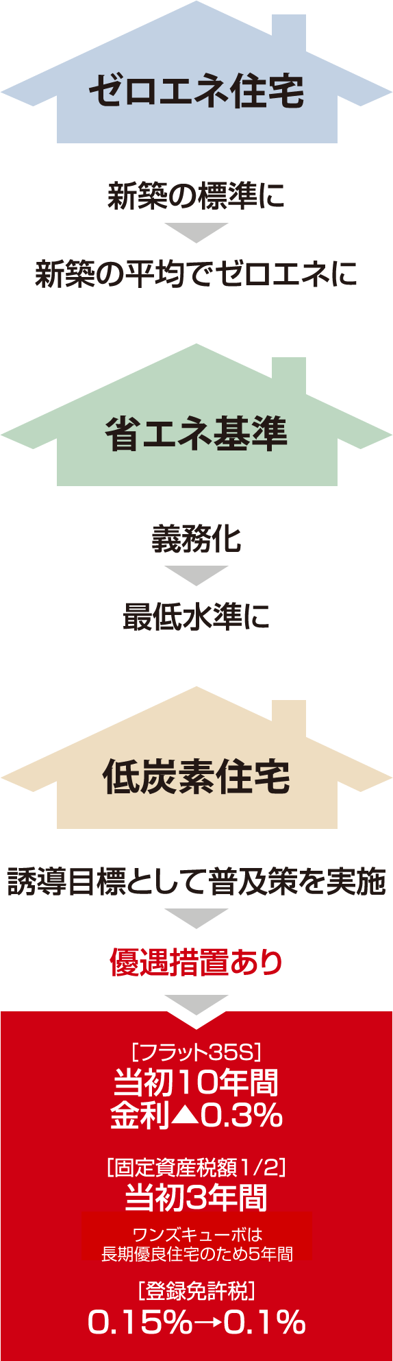 ゼロエネ住宅、省エネ基準、低炭素住宅